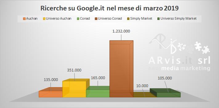 Quanto vengono cercate Conad Auchan e Simply su google?